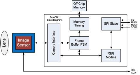 ArduCAM Mini 2MP: โมดูลกล้อง 2MP เชื่อมต่อแบบ SPI (1600×1200px)