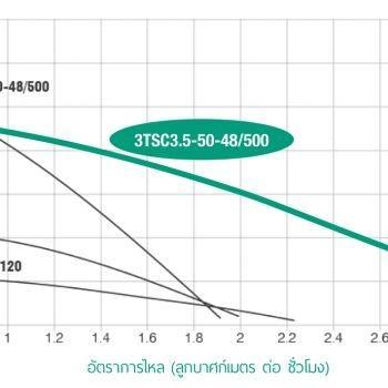 ปั๊มน้ำโซลาร์เซล 3TSC3.5-50-48/500