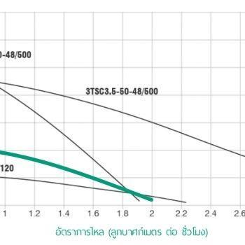 ปั๊มน้ำโซลาร์เซล 3TSC1.9-23-36/210