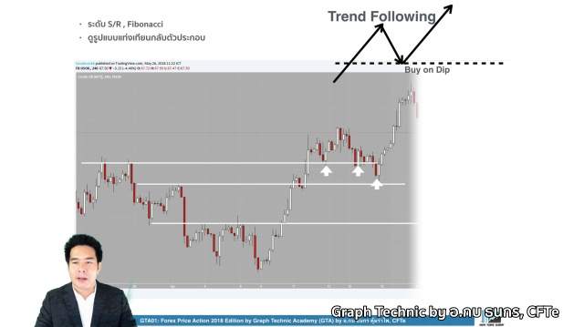 GTA01 Forex Price Action