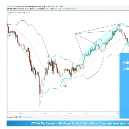 GTA06 The Secret of Bollinger Bands